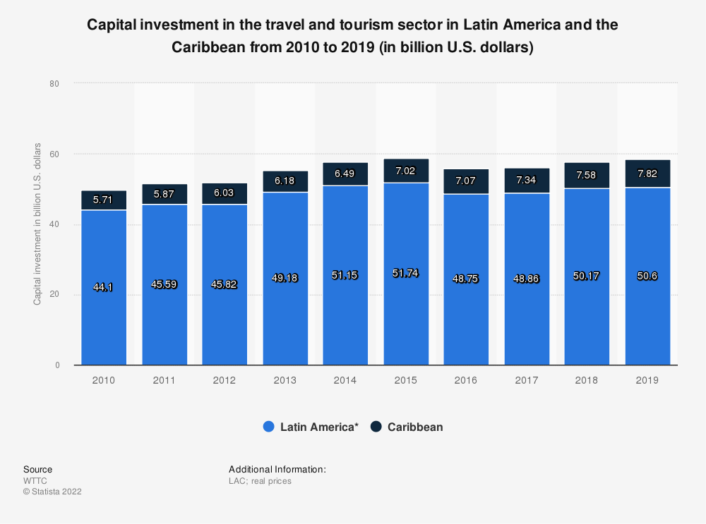 Statistic: Capital investment in the travel and tourism sector in Latin America and the Caribbean from 2010 to 2019 (in billion U.S. dollars)  | Statista