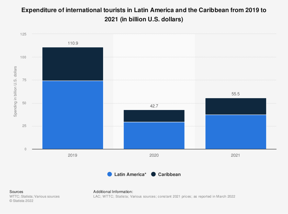 Statistic: Total spending of international tourists in Latin America and the Caribbean from 2010 to 2019 (in billion U.S. dollars) | Statista