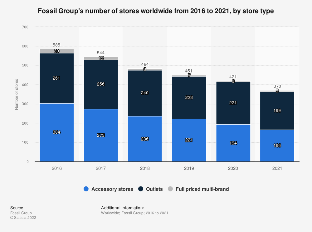 Statistic: Fossil Group's number of stores worldwide from 2016 to 2019, by store type | Statista
