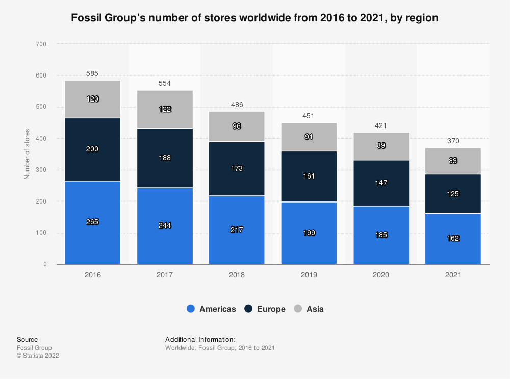 Statistic: Fossil Group's number of stores worldwide from 2016 to 2019, by region | Statista