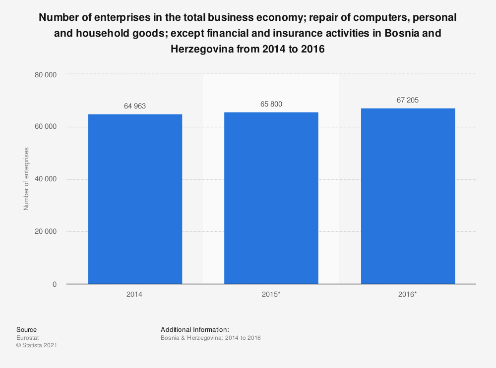 Statistic: Number of enterprises in the total business economy; repair of computers, personal and household goods; except financial and insurance activities in Bosnia and Herzegovina from 2014 to 2016 | Statista