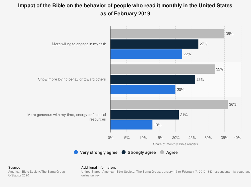 Statistic: Impact of the Bible on the behavior of people who read it monthly in the United States as of February 2019 | Statista