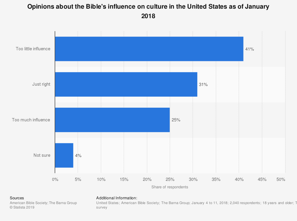Statistic: Opinions about the Bible's influence on culture in the United States as of January 2018 | Statista