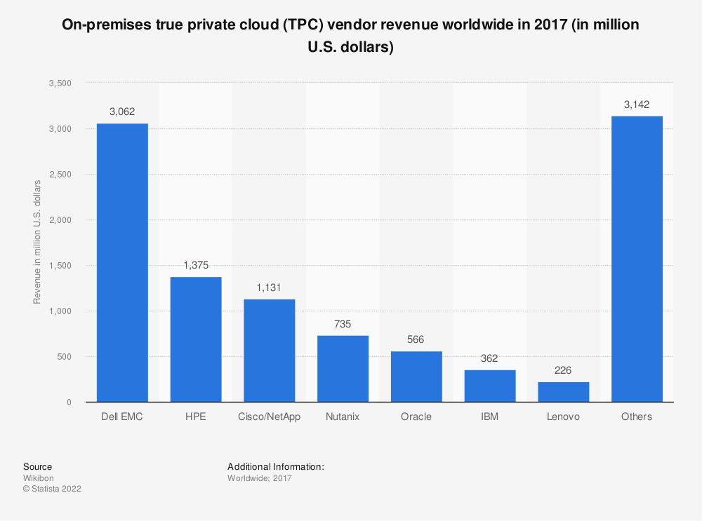Statistic: On-premises true private cloud (TPC) vendor revenue worldwide in 2017 (in million U.S. dollars) | Statista