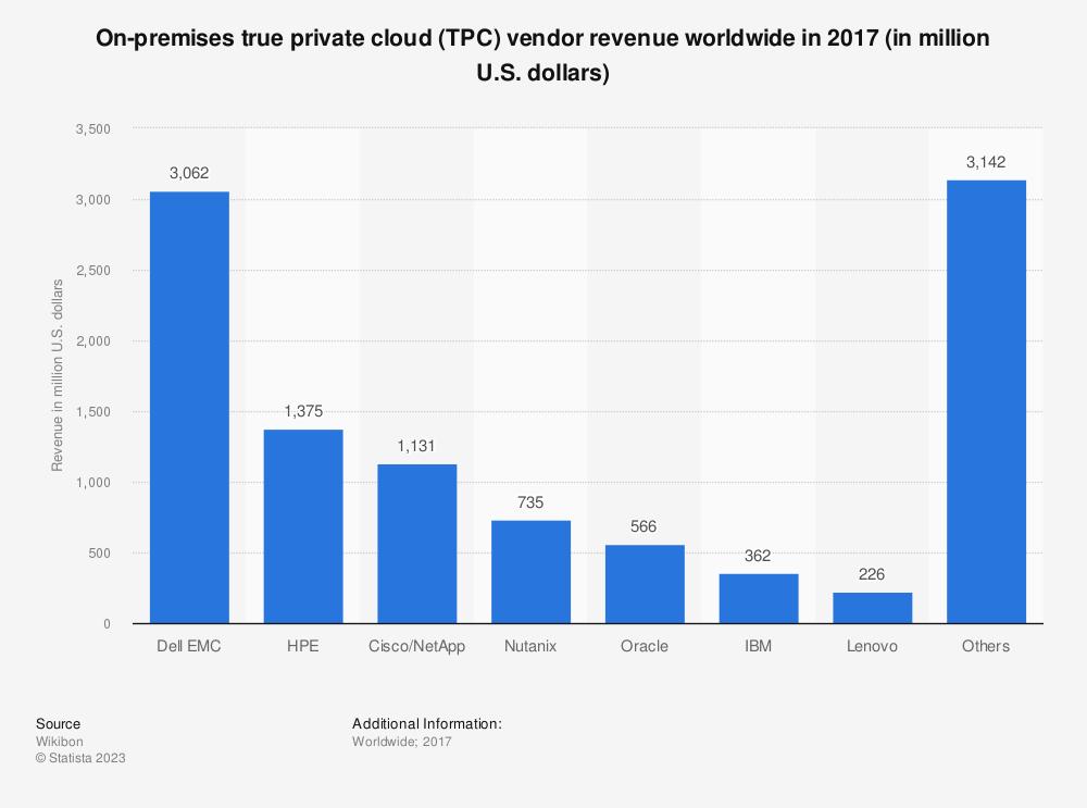 Statistic: On-premises true private cloud (TPC) vendor revenue worldwide in 2017 (in million U.S. dollars)   Statista