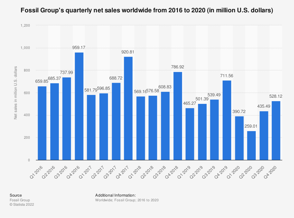 Statistic: Fossil Group's quarterly net sales worldwide from 2016 to 2019 (in million U.S. dollars) | Statista
