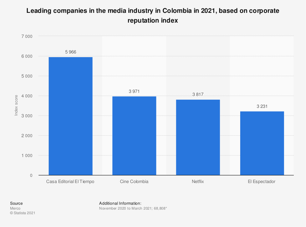 Statistic: Leading companies in the media industry in Colombia in 2018, based on corporate reputation index | Statista