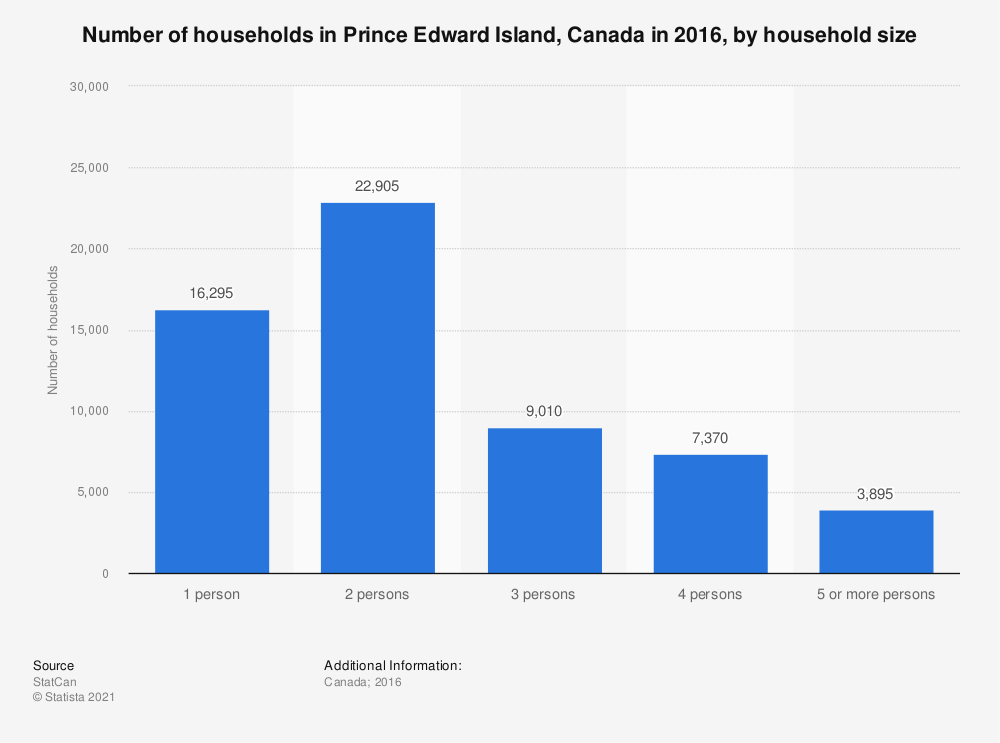 Statistic: Number of households in Prince Edward Island, Canada in 2016, by household size | Statista