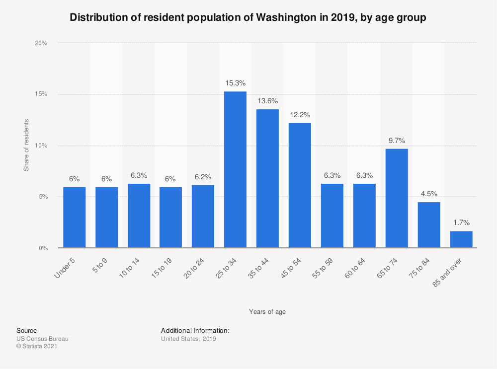 Statistic: Distribution of resident population of Washington in 2018, by age group | Statista