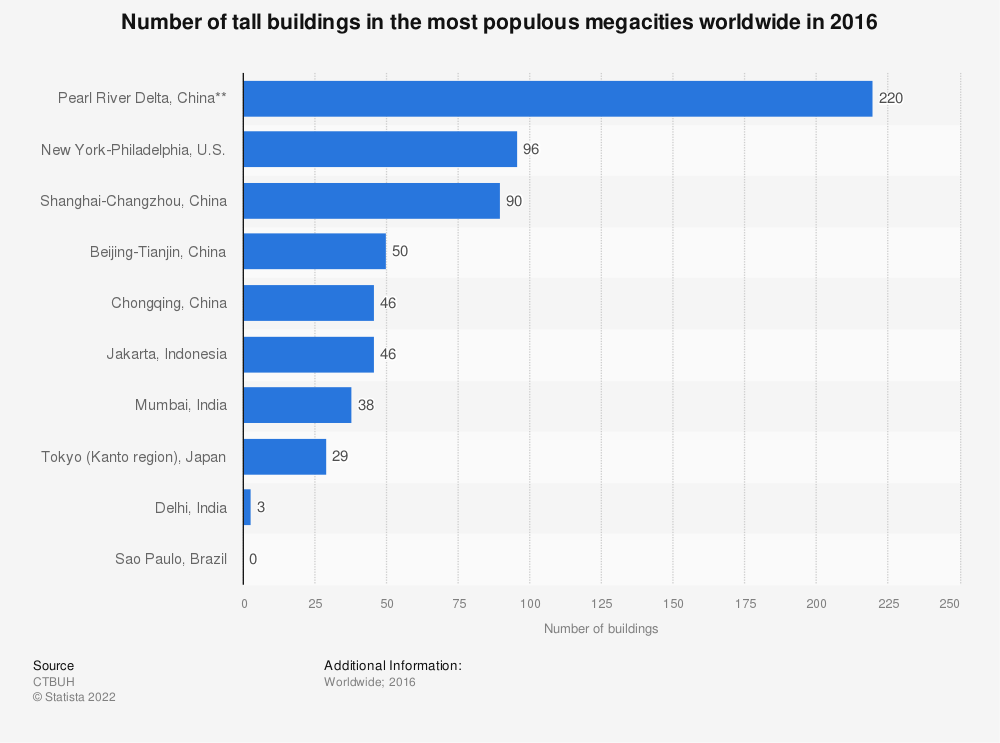 Statistic: Number of tall buildings in the most populous megacities worldwide in 2016* | Statista