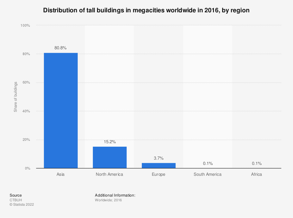 Statistic: Distribution of tall buildings in megacities worldwide in 2016, by region* | Statista