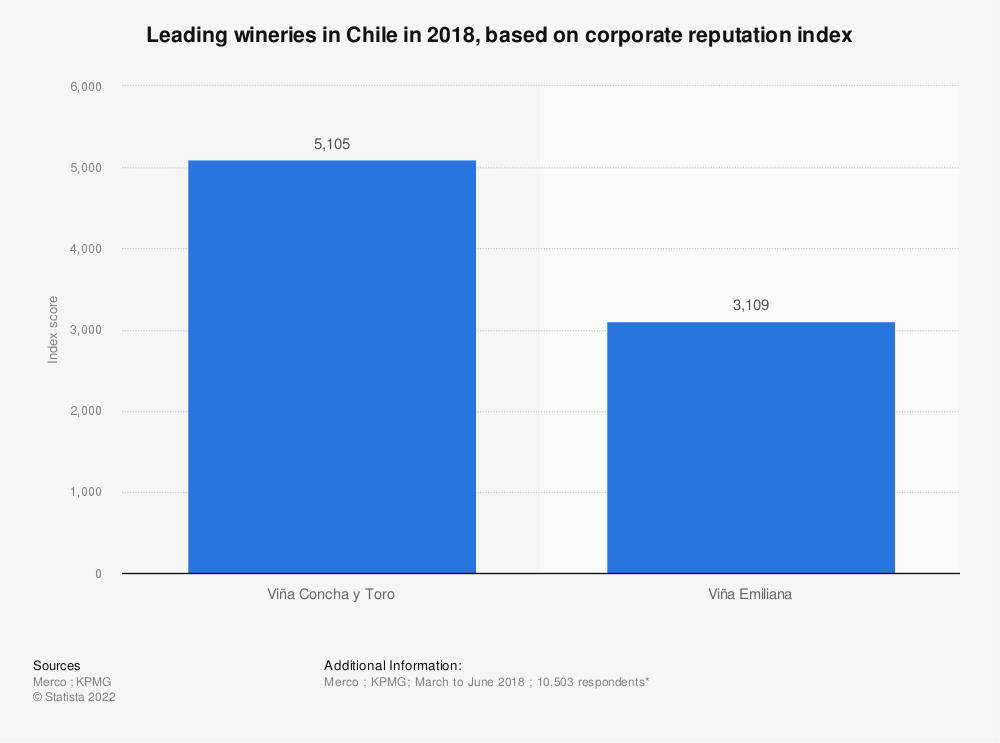 Statistic: Leading wineries in Chile in 2018, based on corporate reputation index | Statista