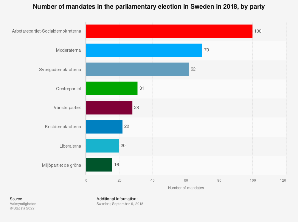 Statistic: Number of mandates in the parliamentary election in Sweden in 2018, by party | Statista
