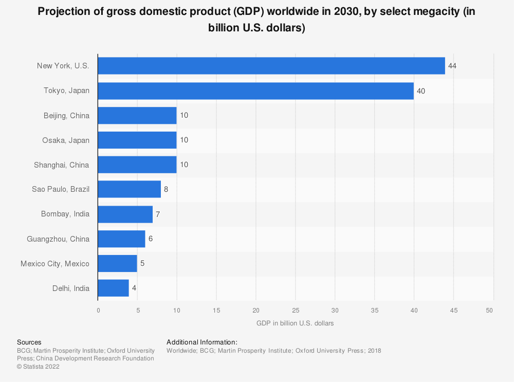 Statistic: Projection of gross domestic product (GDP) worldwide in 2030, by select megacity (in billion U.S. dollars) | Statista