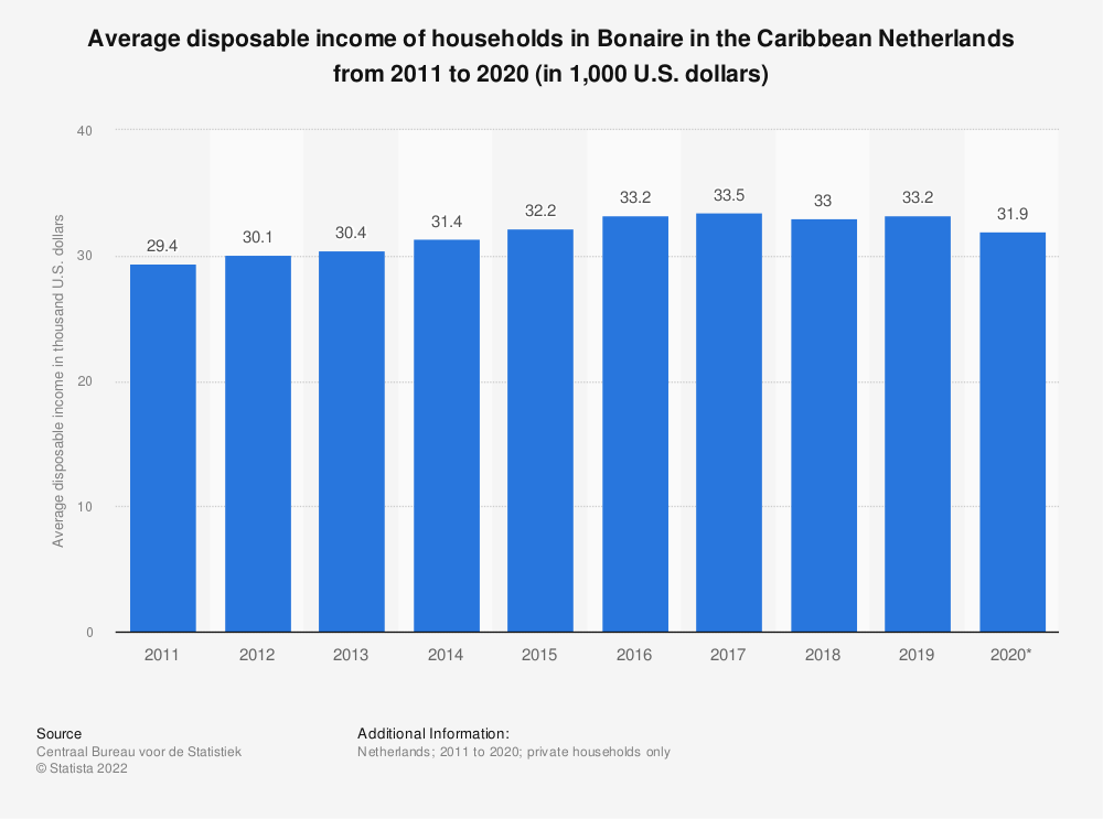 Statistic: Average disposable income of households in Bonaire in the Caribbean Netherlands from 2013 to 2017 (in 1,000 U.S. dollars) | Statista