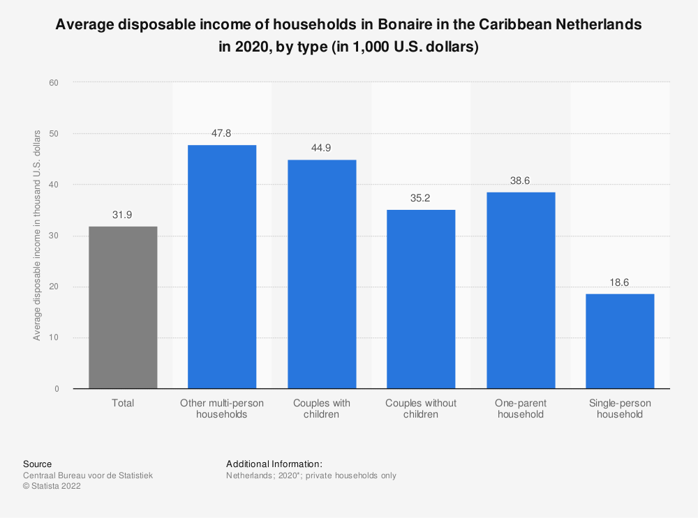 Statistic: Average disposable income of households in Bonaire in the Caribbean Netherlands in 2017, by type (in 1,000 U.S. dollars)* | Statista