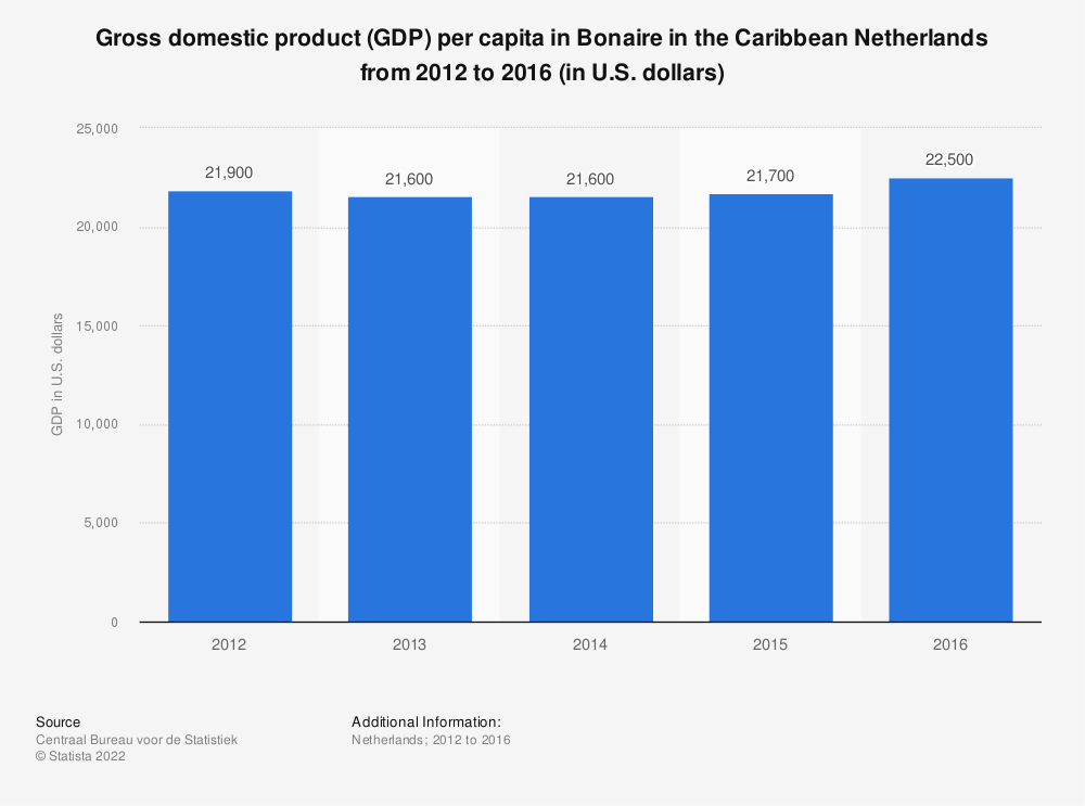 Statistic: Gross domestic product (GDP) per capita in Bonaire in the Caribbean Netherlands from 2012 to 2016 (in U.S. dollars) | Statista
