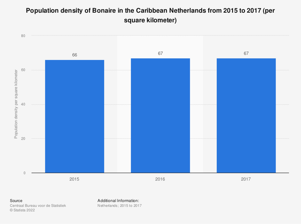 Statistic: Population density of Bonaire in the Caribbean Netherlands from 2015 to 2017 (per square kilometer) | Statista