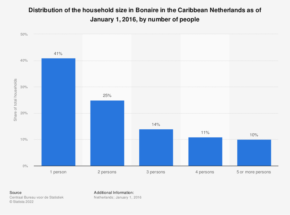 Statistic: Distribution of the household size in Bonaire in the Caribbean Netherlands as of January 1, 2016, by number of people | Statista