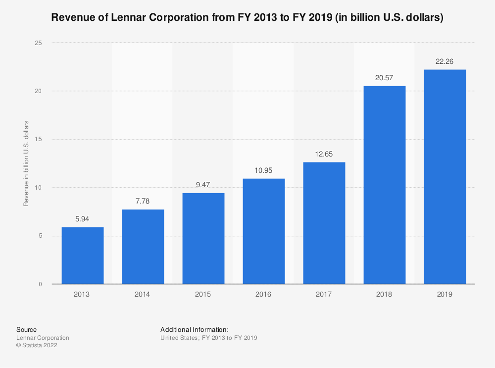 Statistic: Revenue of Lennar Corporation from FY 2013 to FY 2018 (in billion U.S. dollars) | Statista