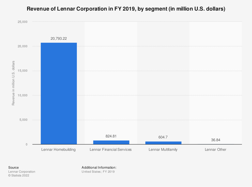 Statistic: Revenue of Lennar Corporation in FY 2018, by segment (in million U.S. dollars) | Statista