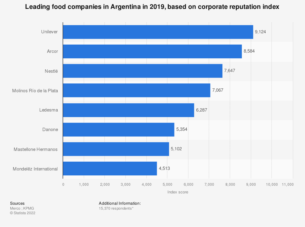 Statistic: Leading food companies in Argentina in 2018, based on corporate reputation index | Statista