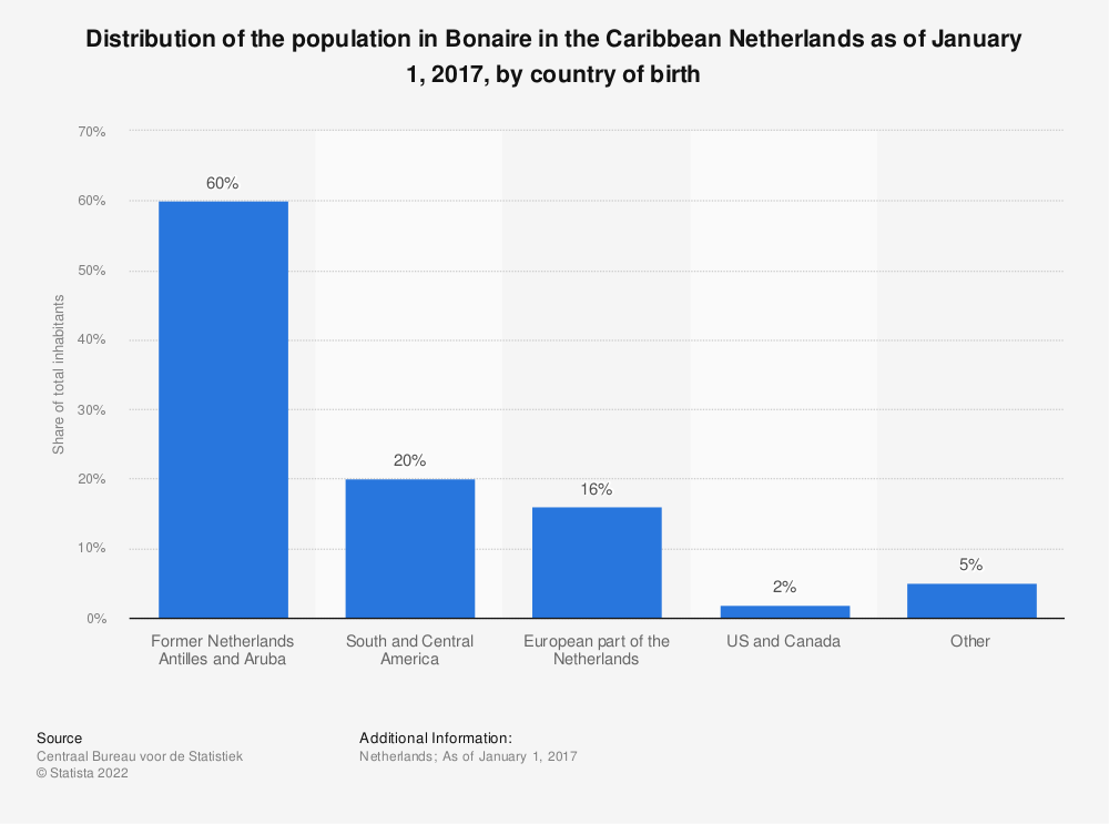 Statistic: Distribution of the population in Bonaire in the Caribbean Netherlands as of January 1, 2017, by country of birth | Statista