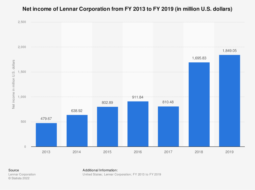Statistic: Net income of Lennar Corporation from FY 2013 to FY 2018 (in million U.S. dollars) | Statista