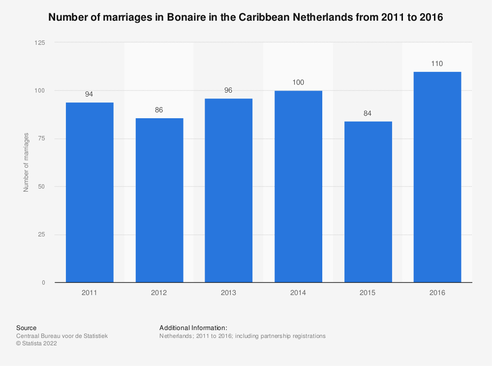 Statistic: Number of marriages in Bonaire in the Caribbean Netherlands from 2011 to 2016 | Statista