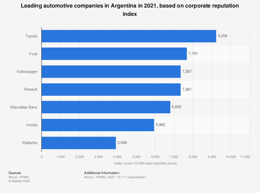 Statistic: Leading automotive companies in Argentina in 2020, based on corporate reputation index | Statista