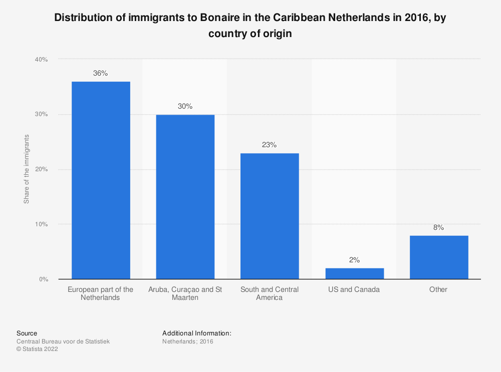 Statistic: Distribution of immigrants to Bonaire in the Caribbean Netherlands in 2016, by country of origin | Statista
