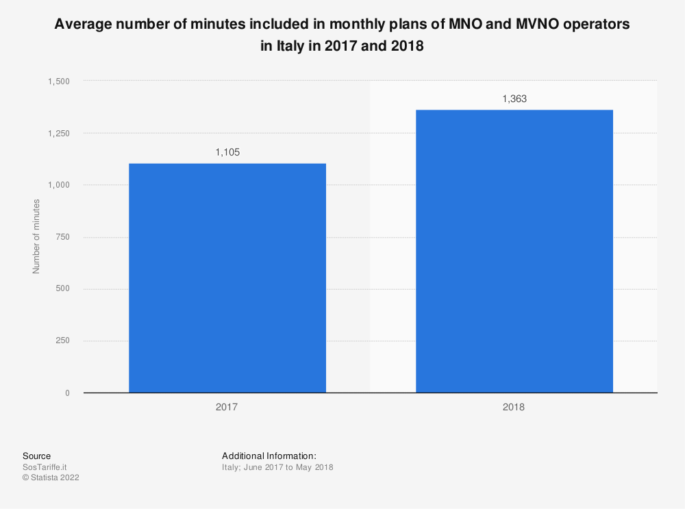 Statistic: Average number of minutes included in monthly plans of MNO and MVNO operators in Italy in 2017 and 2018   Statista