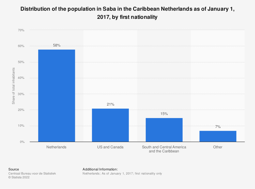 Statistic: Distribution of the population in Saba in the Caribbean Netherlands as of January 1, 2017, by first nationality   Statista