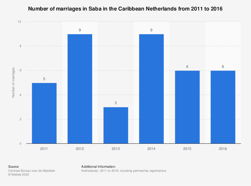 Statistic: Number of marriages in Saba in the Caribbean Netherlands from 2011 to 2016 | Statista