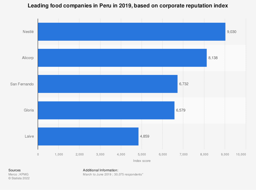 Statistic: Leading food companies in Peru in 2019, based on corporate reputation index | Statista