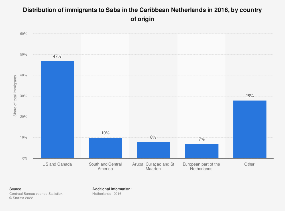 Statistic: Distribution of immigrants to Saba in the Caribbean Netherlands in 2016, by country of origin | Statista