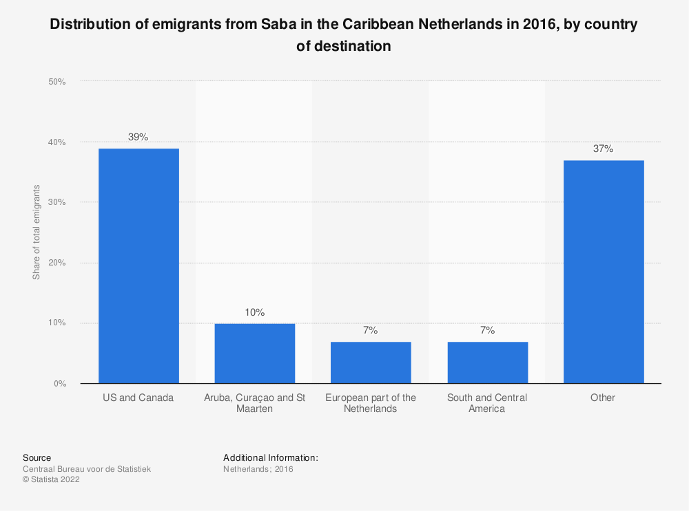 Statistic: Distribution of emigrants from Saba in the Caribbean Netherlands in 2016, by country of destination | Statista