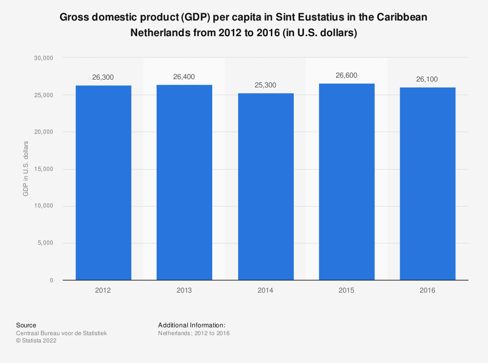 Statistic: Gross domestic product (GDP) per capita in Sint Eustatius in the Caribbean Netherlands from 2012 to 2016 (in U.S. dollars) | Statista