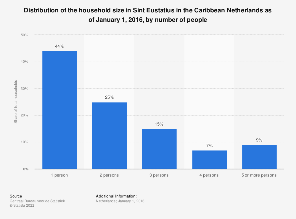 Statistic: Distribution of the household size in Sint Eustatius in the Caribbean Netherlands as of January 1, 2016, by number of people   Statista