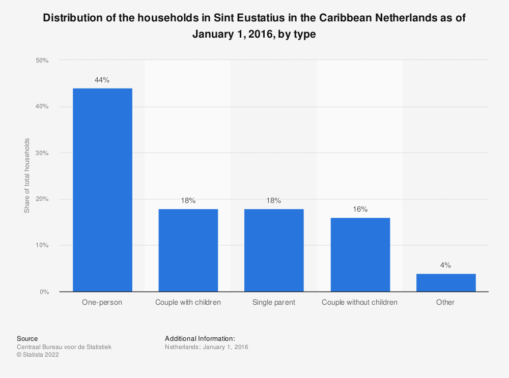 Statistic: Distribution of the households in Sint Eustatius in the Caribbean Netherlands as of January 1, 2016, by type | Statista