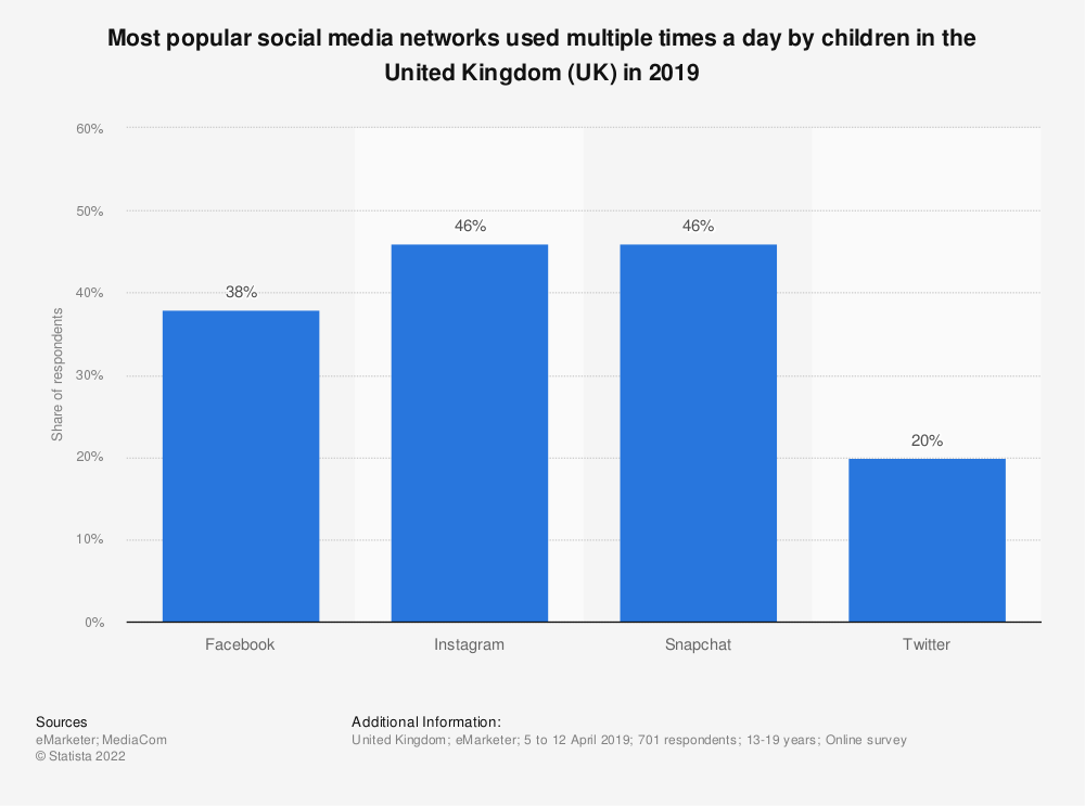 Statistic: Most popular social media networks used multiple times a day by children in the United Kingdom (UK) in 2019   Statista