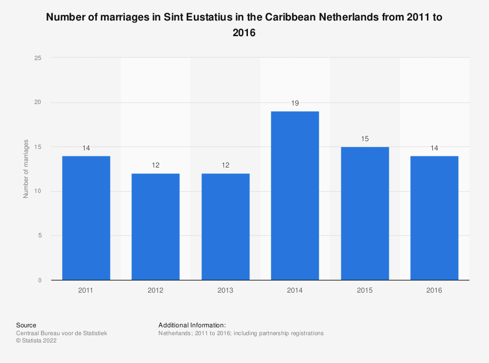 Statistic: Number of marriages in Sint Eustatius in the Caribbean Netherlands from 2011 to 2016 | Statista