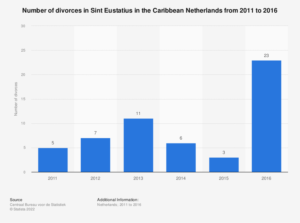 Statistic: Number of divorces in Sint Eustatius in the Caribbean Netherlands from 2011 to 2016 | Statista