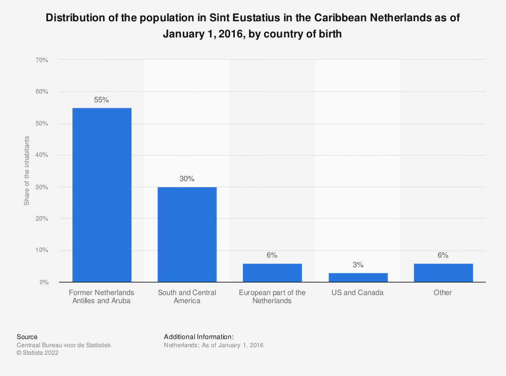 Statistic: Distribution of the population in Sint Eustatius in the Caribbean Netherlands as of January 1, 2016, by country of birth | Statista