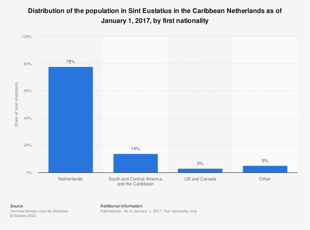 Statistic: Distribution of the population in Sint Eustatius in the Caribbean Netherlands as of January 1, 2017, by first nationality | Statista