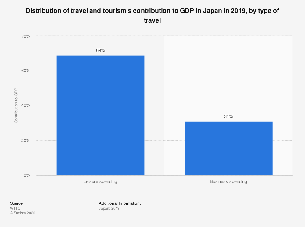 Statistic: Distribution of travel and tourism's contribution to GDP in Japan in 2019, by type of travel | Statista
