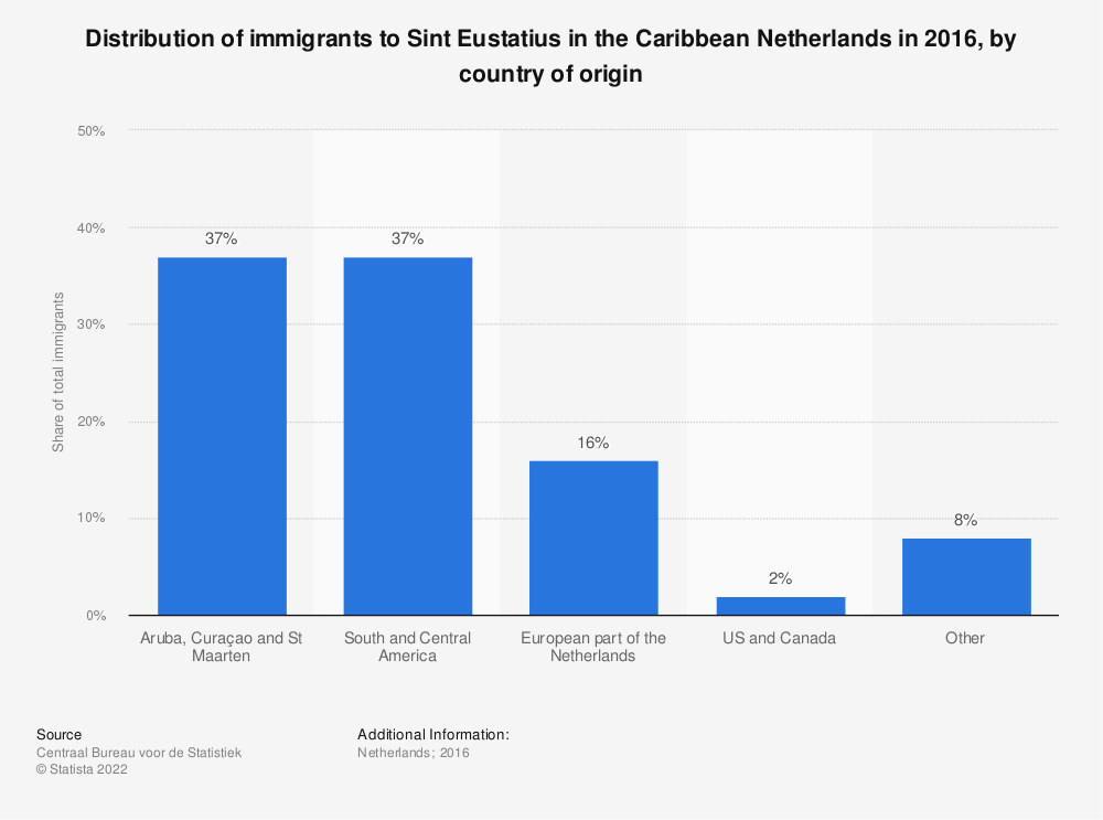 Statistic: Distribution of immigrants to Sint Eustatius in the Caribbean Netherlands in 2016, by country of origin | Statista