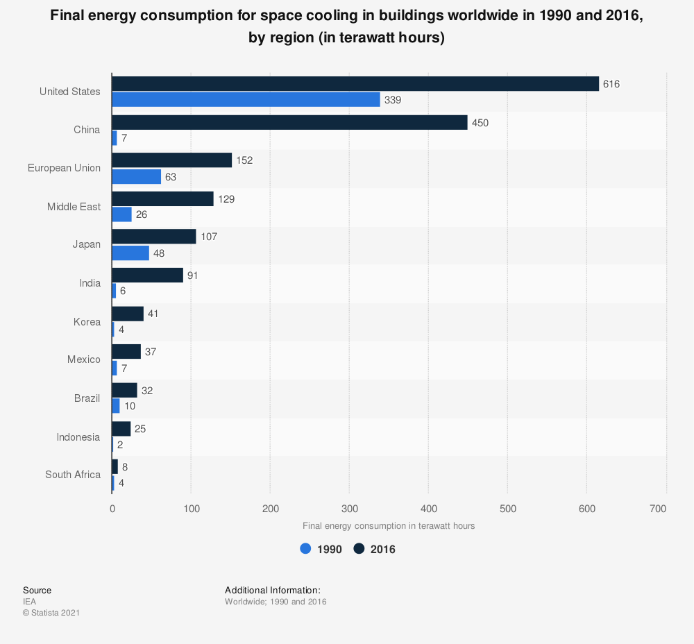 Statistic: Final energy consumption for space cooling in buildings worldwide in 1990 and 2016, by region (in terawatt hours) | Statista
