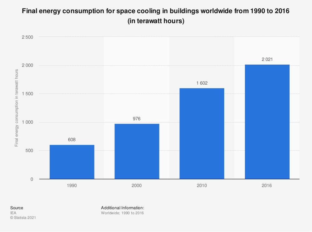 Statistic: Final energy consumption for space cooling in buildings worldwide from 1990 to 2016 (in terawatt hours) | Statista