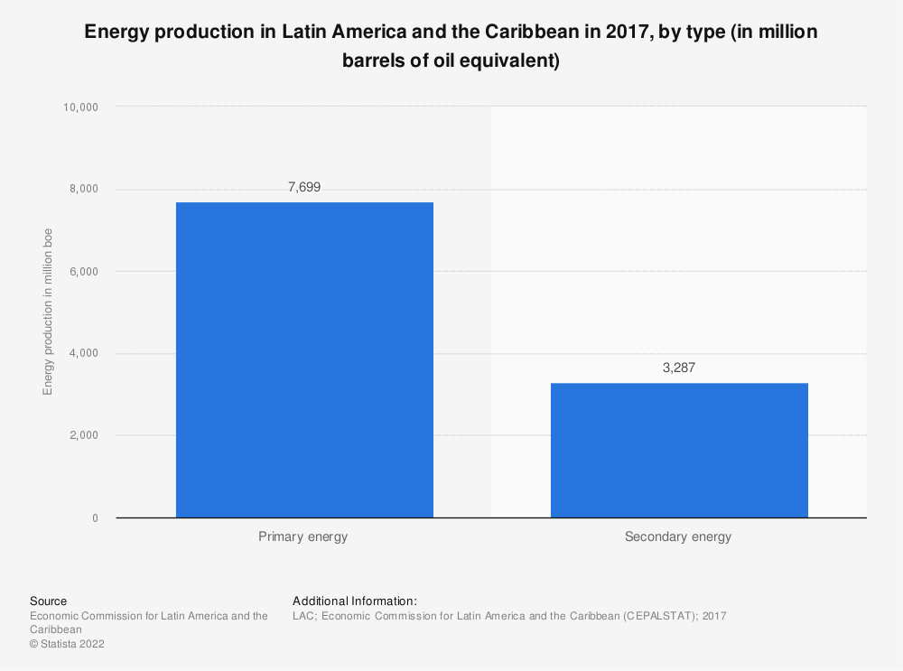 Statistic: Energy production in Latin America and the Caribbean in 2017, by type (in million barrels of oil equivalent) | Statista